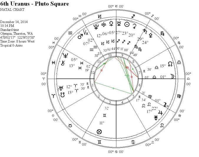 6thUranus-PlutoSquareWRIGC1