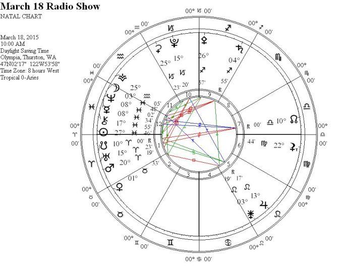 March18RadioShowWRIGC6