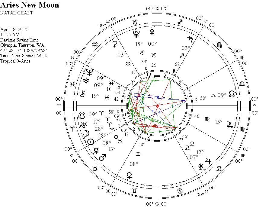dane rudhyar an astrological mandala pdf