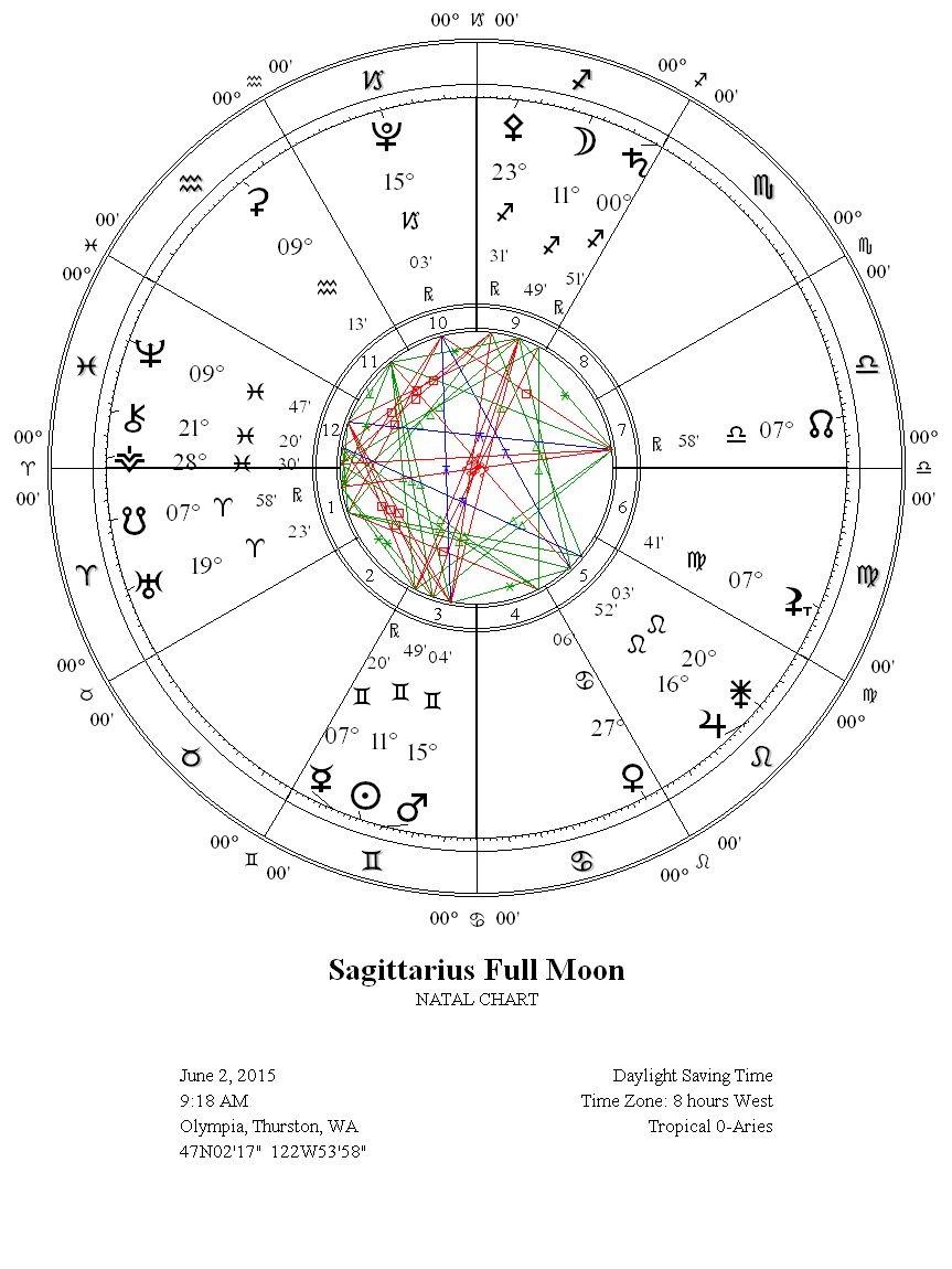 Full Moon in Sagittarius June 2, 2015 chart