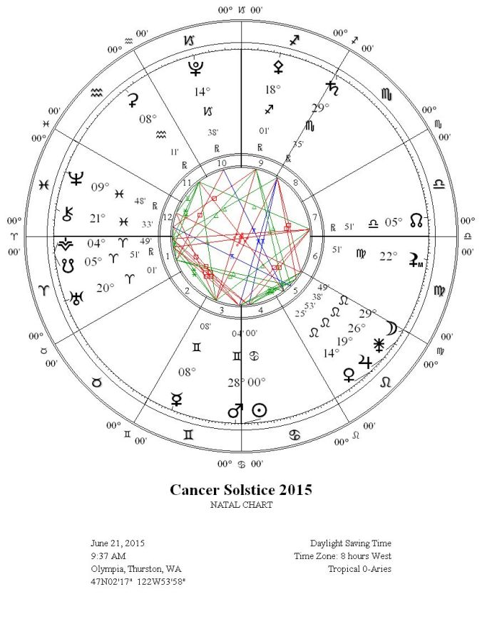 Cancer Solstice Summer 2015