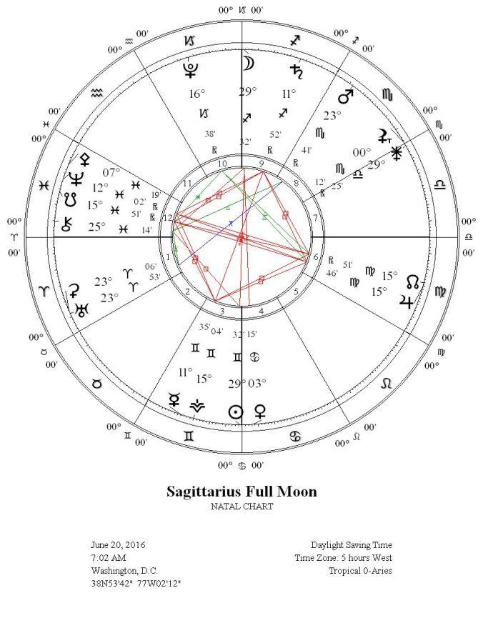 Sagittarius 3 Decan | Gray Crawford