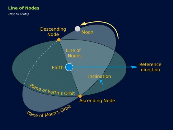line-of-nodes-e1500029637840