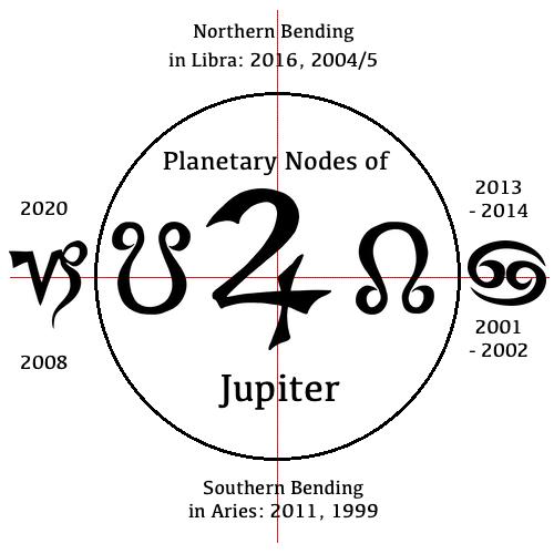 Planetary Nodes of Jupiter.jpg