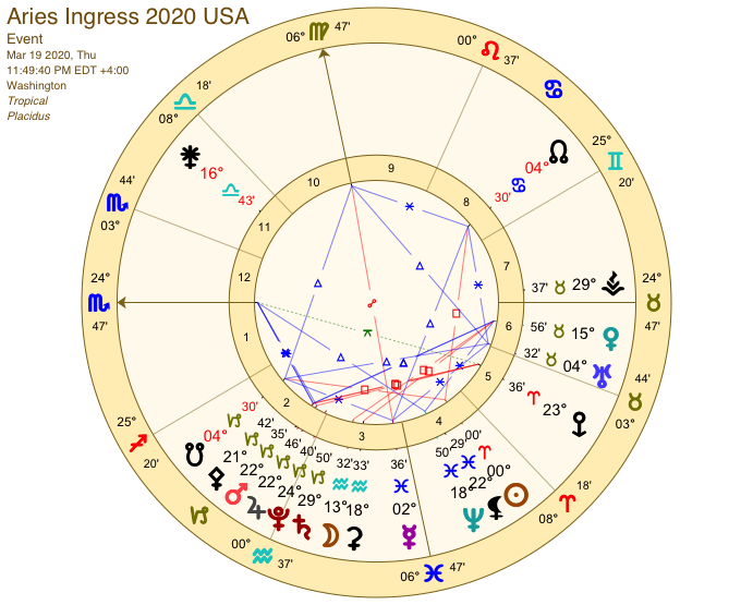 Aries ingress USA 2020