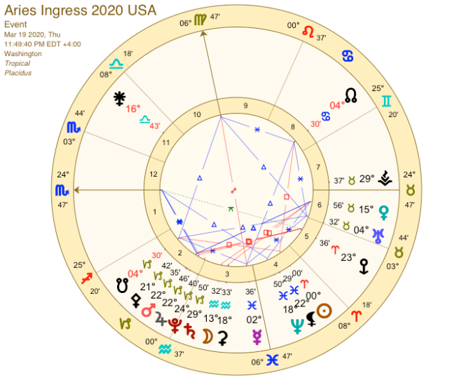 Aries ingress USA 2020
