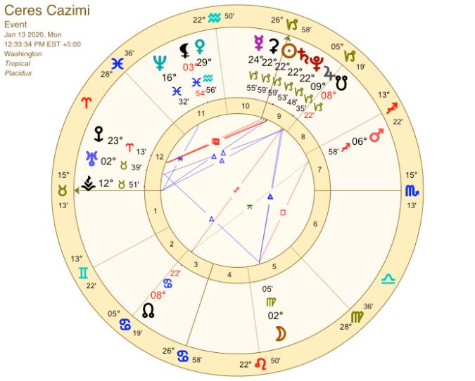 Ceres Cazimi