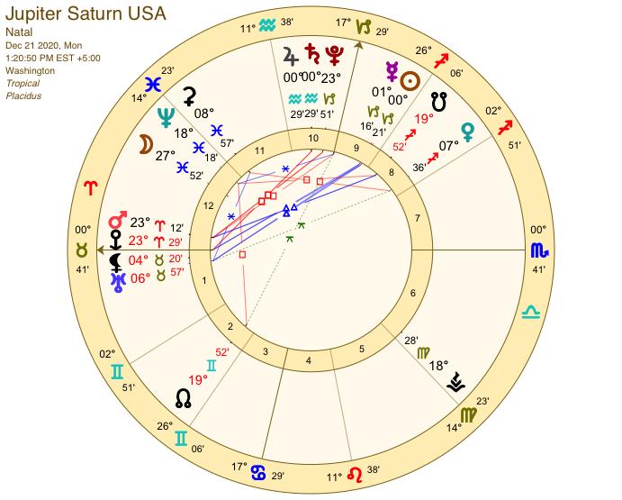 Jupiter Saturn USA