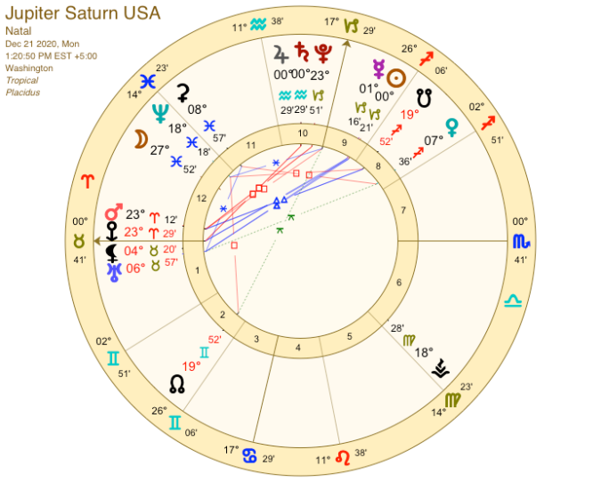 Jupiter Saturn USA